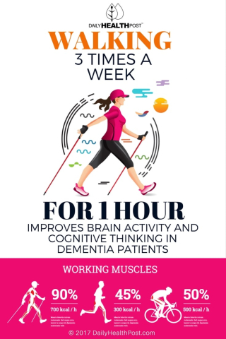Walking-3-Times-a-Week-For-1-Hour-Improves-Brain-Activity-and-Cognitive-Thinking-In-Dementia-Patients