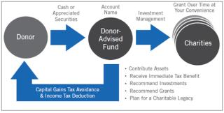 Schulte-donor-advised